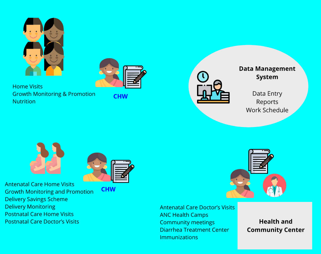 Case study of Calcutta Kids data management system